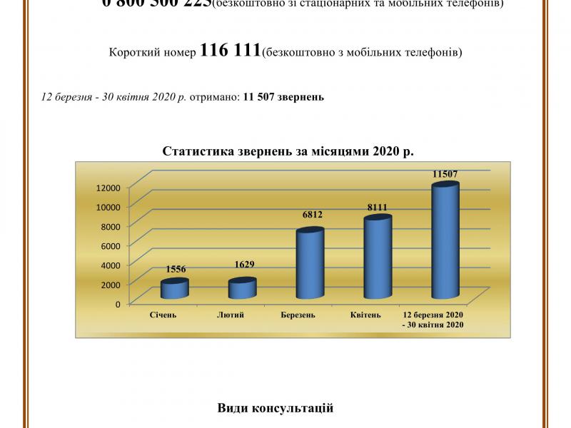 1179-додаток_статистика_звернень_-18.05.20_1
