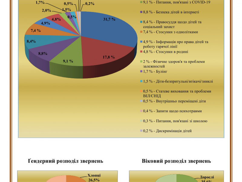 1179-додаток_статистика_звернень_-18.05.20_2